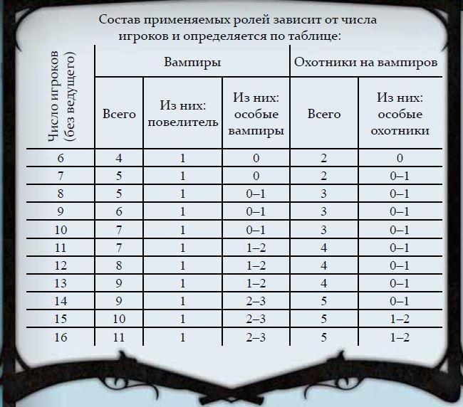 таблица игроков